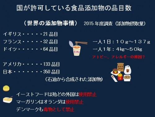 国が許可している食品添加物